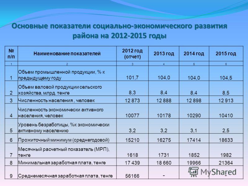 Основные показатели социально-экономического развития района на 2012-2015 годы п/п Наименование показателей 2012 год (отчет) 2013 год2014 год2015 год 123456 1 Объем промышленной продукции, % к предыдущему году101,7104,0 104,5 2 Объем валовой продукци