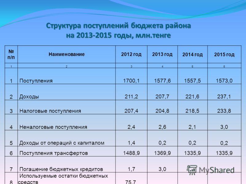 Структура поступлений бюджета района на 2013-2015 годы, млн.тенге п/п Наименование2012 год2013 год2014 год2015 год 123456 1 Поступления1700,11577,61557,51573,0 2 Доходы211,2207,7221,6237,1 3 Налоговые поступления207,4204,8218,5233,8 4 Неналоговые пос