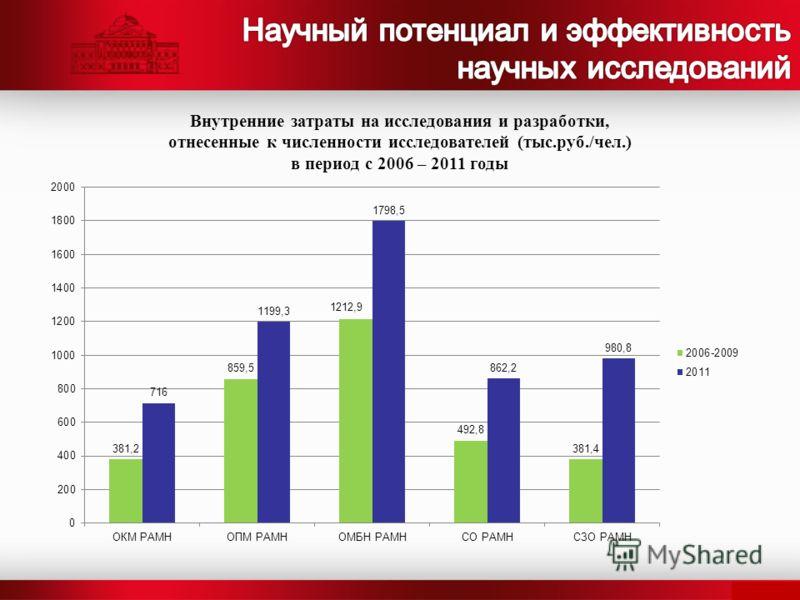 Внутренние затраты на исследования и разработки, отнесенные к численности исследователей (тыс.руб./чел.) в период с 2006 – 2011 годы