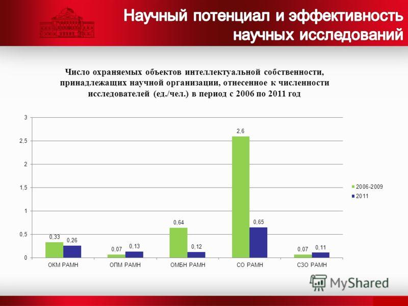 Число охраняемых объектов интеллектуальной собственности, принадлежащих научной организации, отнесенное к численности исследователей (ед./чел.) в период с 2006 по 2011 год