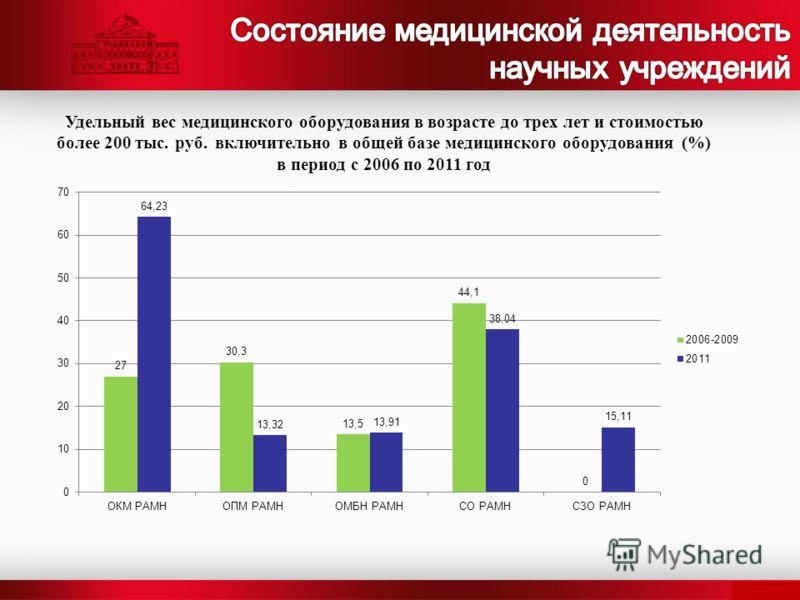 Удельный вес медицинского оборудования в возрасте до трех лет и стоимостью более 200 тыс. руб. включительно в общей базе медицинского оборудования (%) в период с 2006 по 2011 год