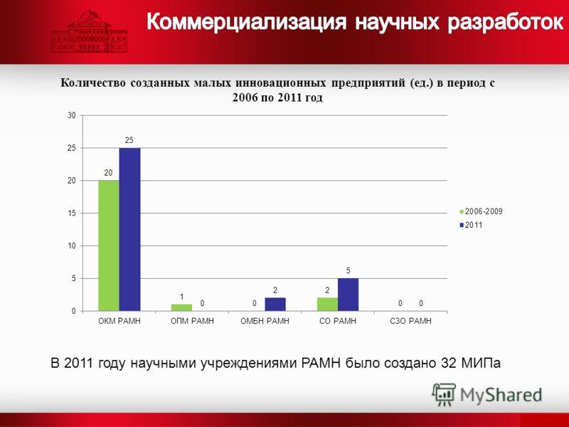 Количество созданных малых инновационных предприятий (ед.) в период с 2006 по 2011 год В 2011 году научными учреждениями РАМН было создано 32 МИПа