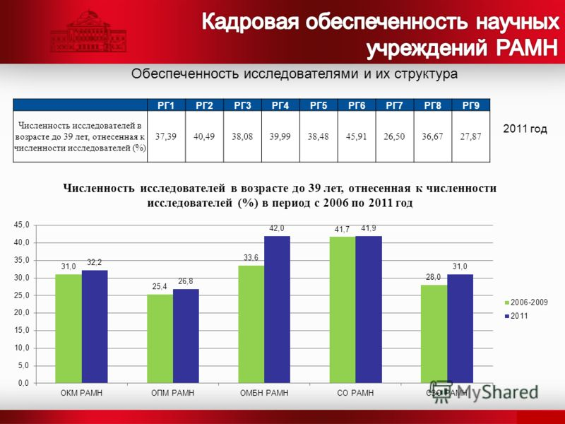 Обеспеченность исследователями и их структура РГ1РГ2РГ3РГ4РГ5РГ6РГ7РГ8РГ9 Численность исследователей в возрасте до 39 лет, отнесенная к численности исследователей (%) 37,3940,4938,0839,9938,4845,9126,5036,6727,87 2011 год Численность исследователей в
