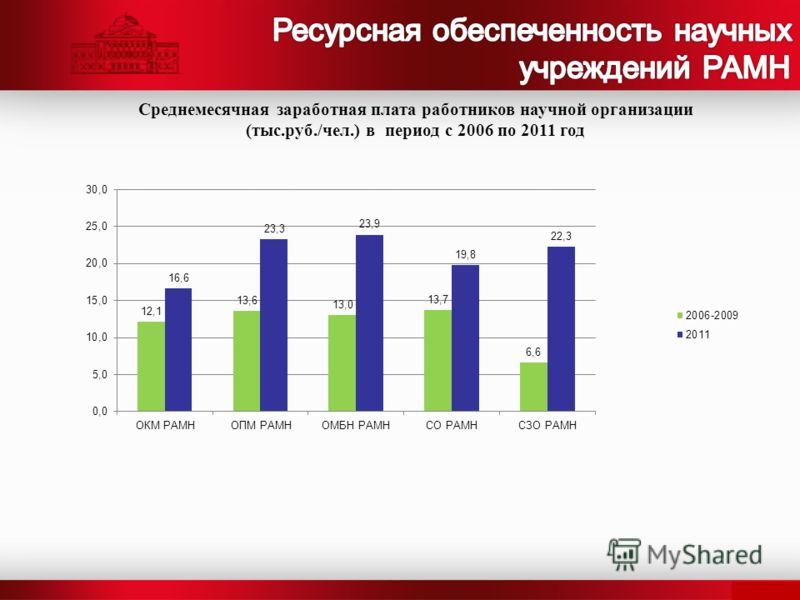 Среднемесячная заработная плата работников научной организации (тыс.руб./чел.) в период с 2006 по 2011 год