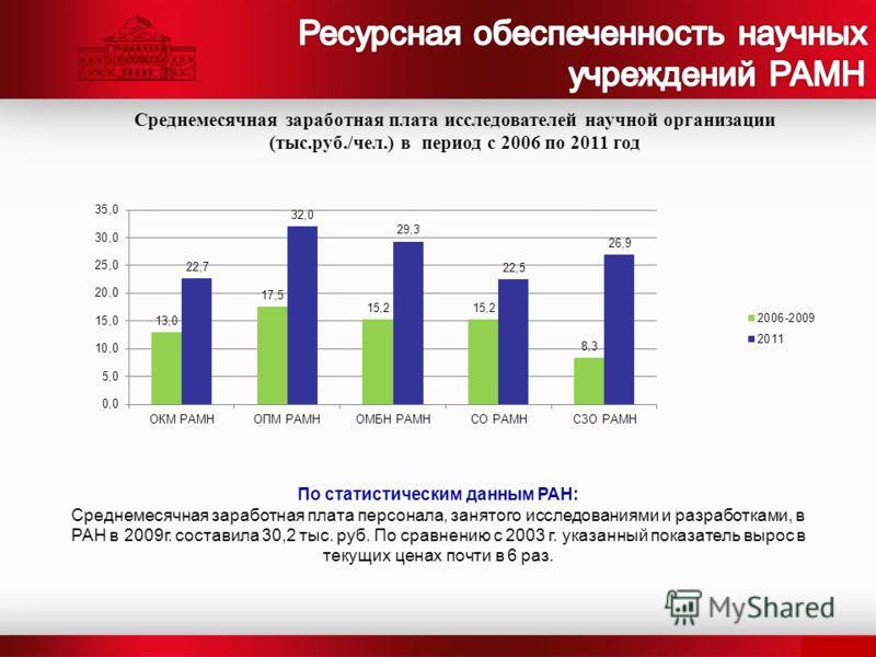 По статистическим данным РАН: Среднемесячная заработная плата персонала, занятого исследованиями и разработками, в РАН в 2009г. составила 30,2 тыс. руб. По сравнению с 2003 г. указанный показатель вырос в текущих ценах почти в 6 раз. Среднемесячная з