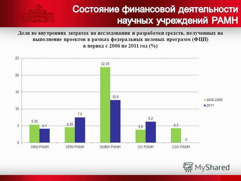 Доля во внутренних затратах на исследования и разработки средств, полученных на выполнение проектов в рамках федеральных целевых программ (ФЦП) в период с 2006 по 2011 год (%)