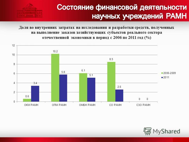 Доля во внутренних затратах на исследования и разработки средств, полученных на выполнение заказов хозяйствующих субъектов реального сектора отечественной экономики в период с 2006 по 2011 год (%)
