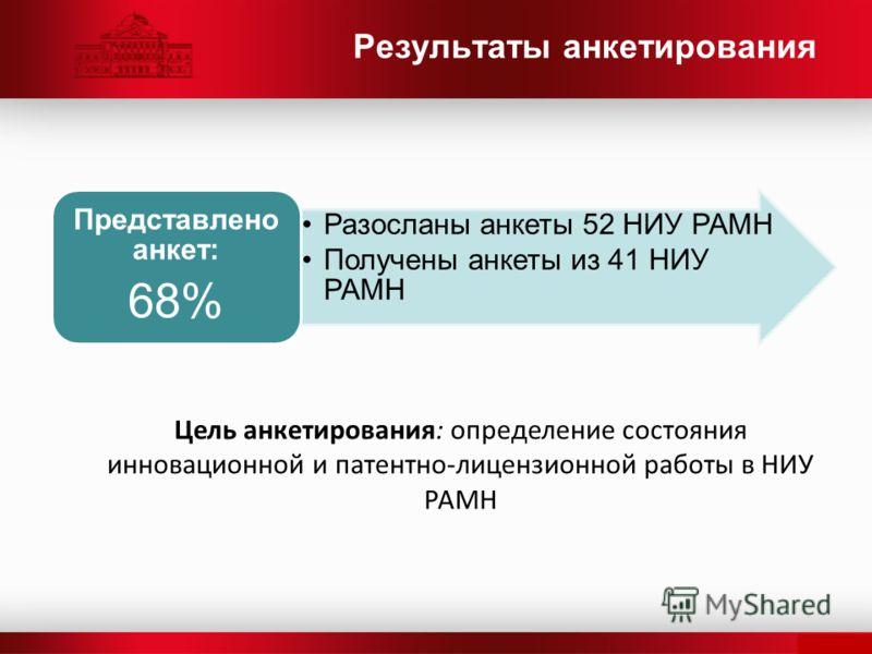 Разосланы анкеты 52 НИУ РАМН Получены анкеты из 41 НИУ РАМН Представлено анкет: 68% Результаты анкетирования Цель анкетирования: определение состояния инновационной и патентно-лицензионной работы в НИУ РАМН