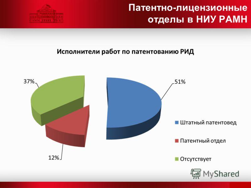 Патентно-лицензионные отделы в НИУ РАМН