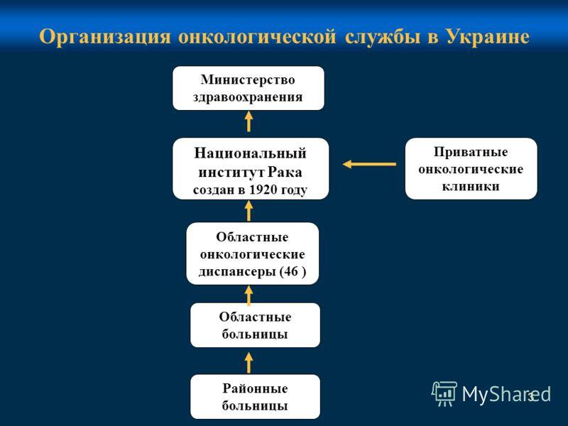3 Организация онкологической службы в Украине Национальный институт Рака создан в 1920 году Министерство здравоохранения Областные онкологические диспансеры (46 ) Областные больницы Районные больницы Приватные онкологические клиники