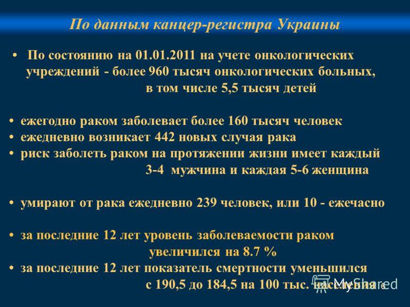6 По данным канцер-регистра Украины По состоянию на 01.01.2011 на учете онкологических учреждений - более 960 тысяч онкологических больных, в том числе 5,5 тысяч детей ежегодно раком заболевает более 160 тысяч человек ежедневно возникает 442 новых сл