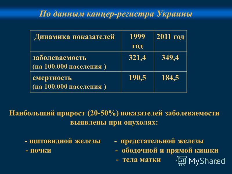 7 По данным канцер-регистра Украины Динамика показателей1999 год 2011 год заболеваемость (на 100.000 населения ) 321,4349,4 смертность (на 100.000 населения ) 190,5184,5 Наибольший прирост (20-50%) показателей заболеваемости выявлены при опухолях: -