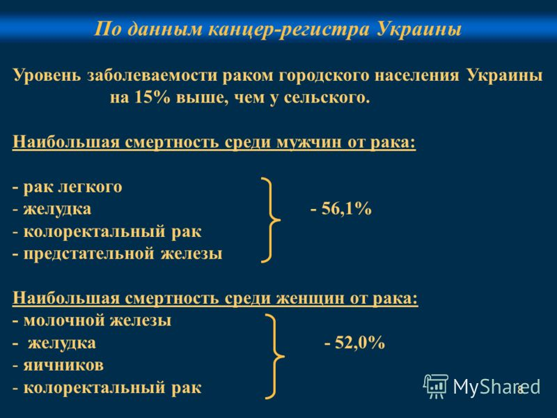8 По данным канцер-регистра Украины Уровень заболеваемости раком городского населения Украины на 15% выше, чем у сельского. Наибольшая смертность среди мужчин от рака: - рак легкого - желудка - 56,1% - колоректальный рак - предстательной железы Наибо