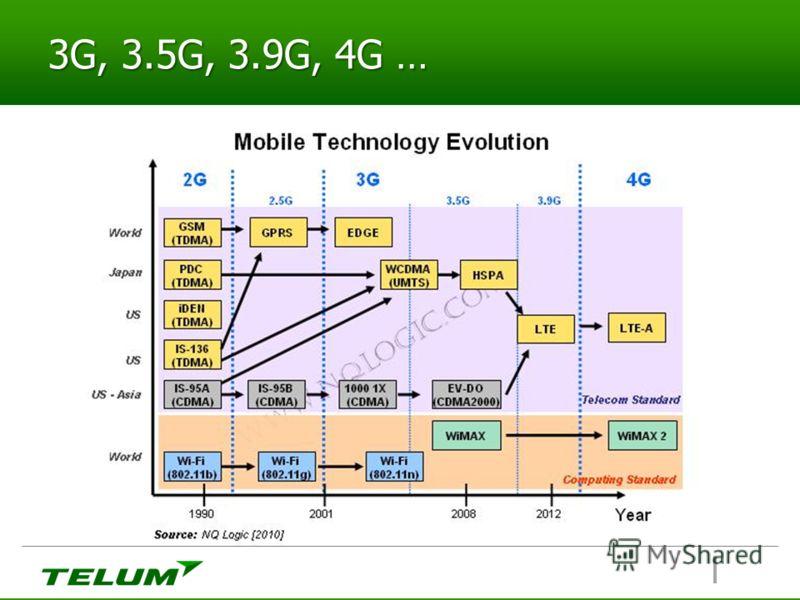 3G, 3.5G, 3.9G, 4G …