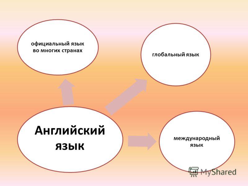 Английский язык международный язык официальный язык во многих странах глобальный язык