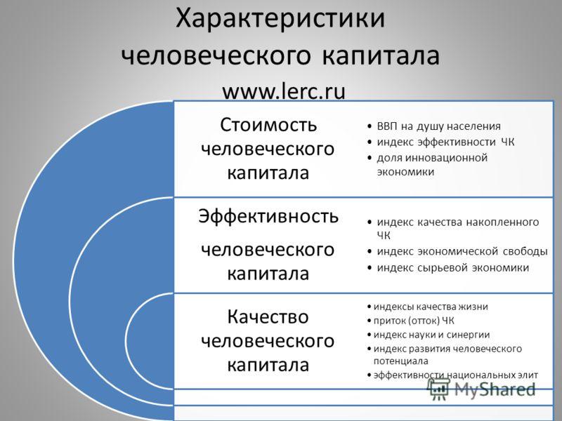 Характеристики человеческого капитала www.lerc.ru Стоимость человеческого капитала Эффективность человеческого капитала Качество человеческого капитала ВВП на душу населения индекс эффективности ЧК доля инновационной экономики индекс качества накопле