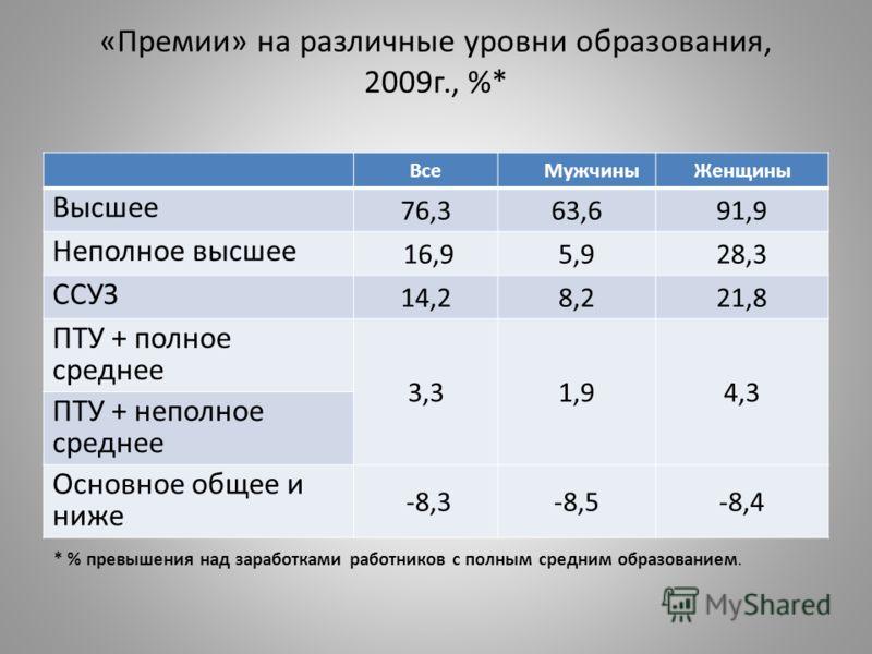 «Премии» на различные уровни образования, 2009г., %* Все МужчиныЖенщины Высшее 76,363,691,9 Неполное высшее 16,95,928,3 ССУЗ 14,28,221,8 ПТУ + полное среднее 3,31,94,3 ПТУ + неполное среднее Основное общее и ниже -8,3-8,5-8,4 * % превышения над зараб