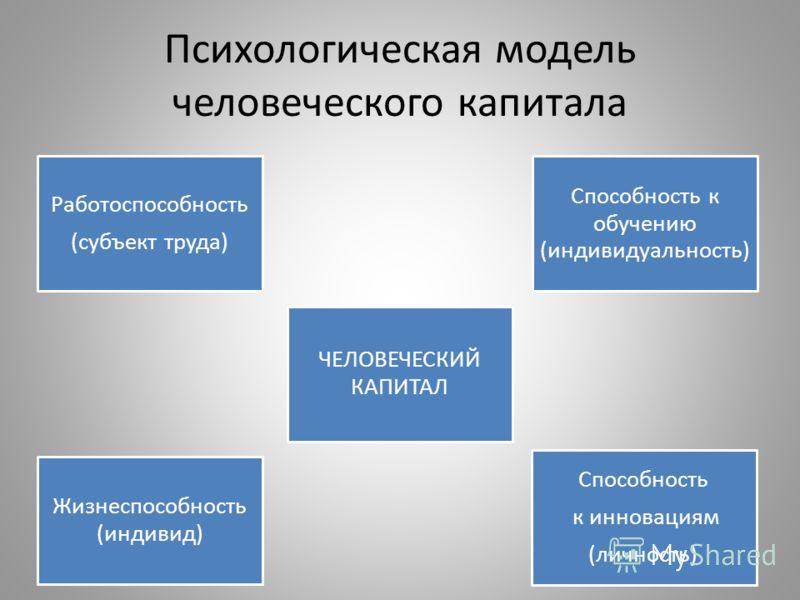 Психологическая модель человеческого капитала Работоспособность (субъект труда) ЧЕЛОВЕЧЕСКИЙ КАПИТАЛ Способность к обучению (индивидуальность) Жизнеспособность (индивид) Способность к инновациям (личность)