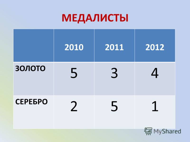 МЕДАЛИСТЫ 201020112012 ЗОЛОТО 534 СЕРЕБРО 251