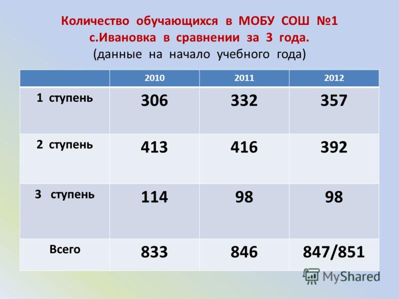 Количество обучающихся в МОБУ СОШ 1 с.Ивановка в сравнении за 3 года. (данные на начало учебного года) 201020112012 1 ступень 306332357 2 ступень 413416392 3 ступень 11498 Всего 833846847/851