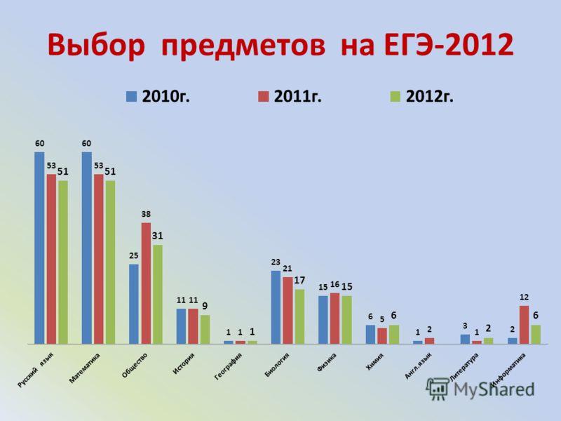 Выбор предметов на ЕГЭ-2012