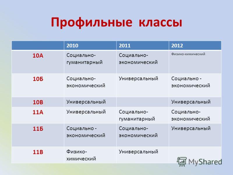 Профильные классы 201020112012 10А Социально- гуманитарный Социально- экономический Физико-химический 10Б Социально- экономический УниверсальныйСоциально - экономический 10В Универсальный 11А УниверсальныйСоциально- гуманитарный Социально- экономичес
