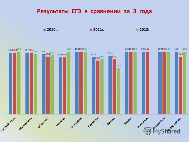 Результаты ЕГЭ в сравнении за 3 года