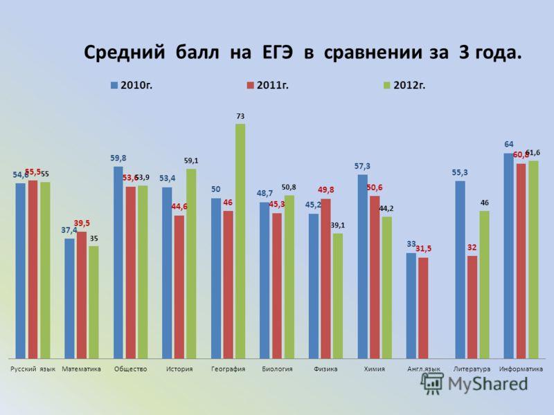 Средний балл на ЕГЭ в сравнении за 3 года.