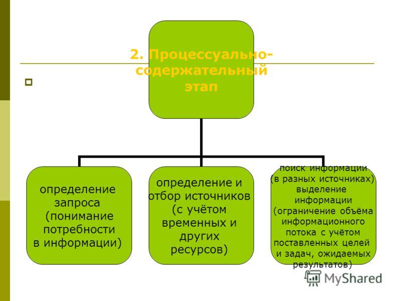 2. Процессуально- содержательный этап определение запроса (понимание потребности в информации) определение и отбор источников (с учётом временных и других ресурсов) поиск информации (в разных источниках) выделение информации (ограничение объёма инфор