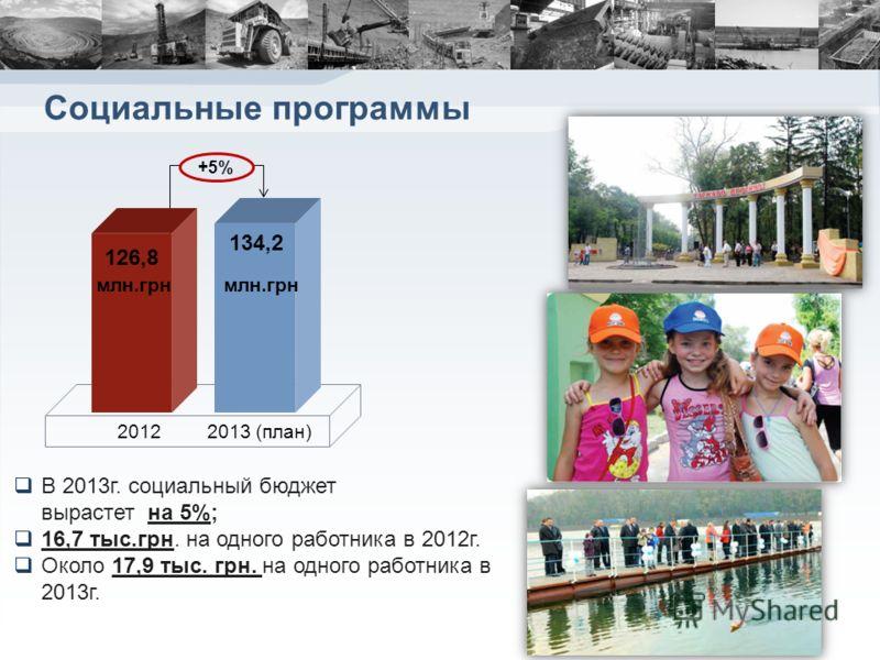 Социальные программы В 2013г. социальный бюджет вырастет на 5%; 16,7 тыс.грн. на одного работника в 2012г. Около 17,9 тыс. грн. на одного работника в 2013г. 2012 126,8 млн.грн 134,2 +5%+5% 2013 (план) млн.грн
