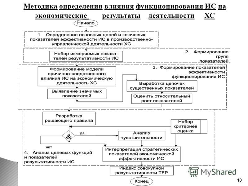 Методика определения влияния функционирования ИС на экономические результаты деятельности ХС 10