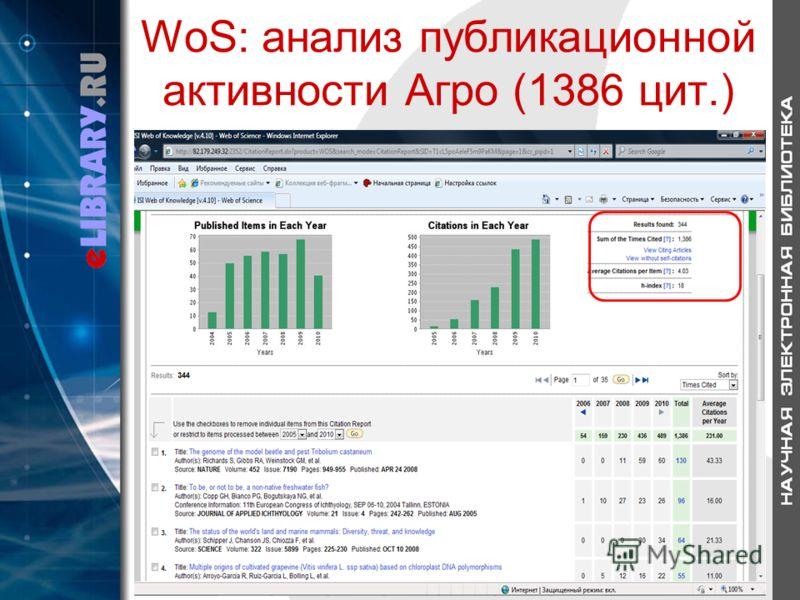 WoS: анализ публикационной активности Агро (1386 цит.)