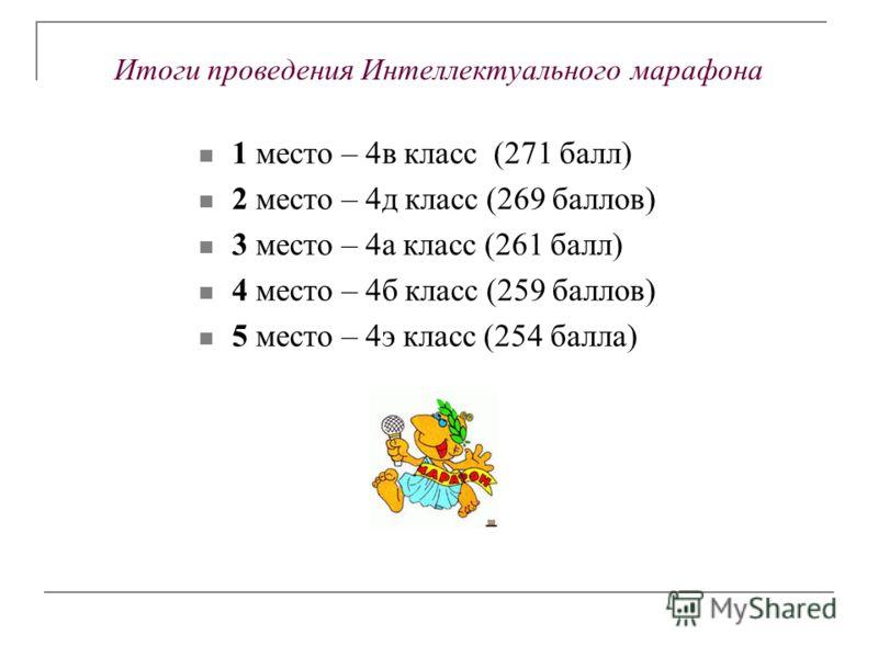 Итоги проведения Интеллектуального марафона 1 место – 4в класс (271 балл) 2 место – 4д класс (269 баллов) 3 место – 4а класс (261 балл) 4 место – 4б класс (259 баллов) 5 место – 4э класс (254 балла)