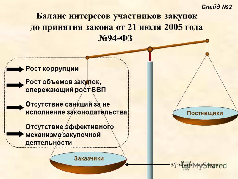 Баланс интересов участников закупок до принятия закона от 21 июля 2005 года 94-ФЗ Поставщики Рост коррупции Рост объемов закупок, опережающий рост ВВП Отсутствие санкций за не исполнение законодательства Отсутствие эффективного механизма закупочной д