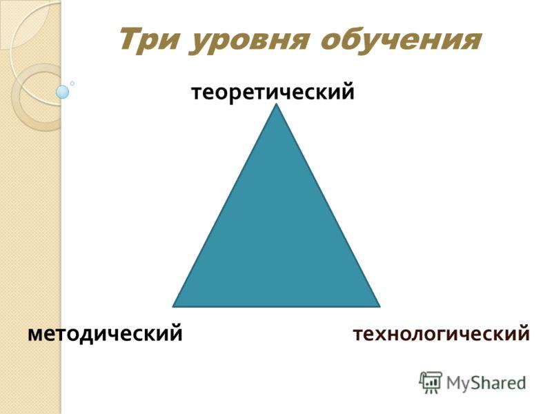 технологический Три уровня обучения теоретический методический