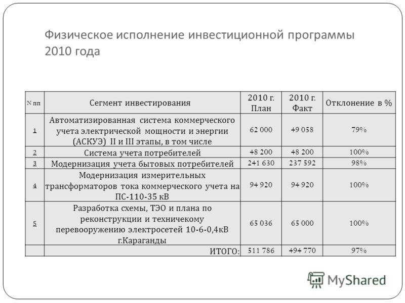 Физическое исполнение инвестиционной программы 2010 года N пп Сегмент инвестирования 2010 г. План 2010 г. Факт Отклонение в % 1 Автоматизированная система коммерческого учета электрической мощности и энергии ( АСКУЭ ) II и III этапы, в том числе 62 0
