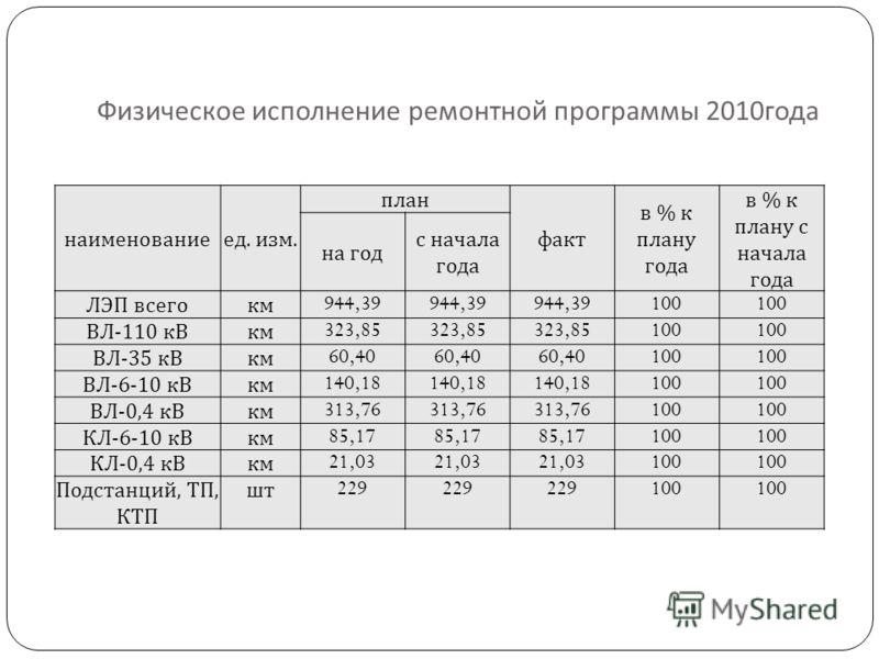 Физическое исполнение ремонтной программы 2010 года наименованиеед. изм. план факт в % к плану года в % к плану с начала года на год с начала года ЛЭП всегокм 944,39 100 ВЛ-110 кВкм 323,85 100 ВЛ-35 кВкм 60,40 100 ВЛ-6-10 кВкм 140,18 100 ВЛ-0,4 кВкм