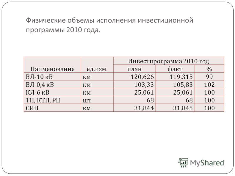 Физические объемы исполнения инвестиционной программы 2010 года. Наименованиеед. изм. Инвестпрограмма 2010 год планфакт % ВЛ -10 кВкм 120,626119,315 99 ВЛ -0,4 кВкм 103,33105,83 102 КЛ -6 кВкм 25,061 100 ТП, КТП, РПшт 68 100 СИПкм 31,84431,845 100