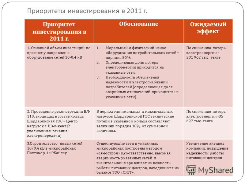 Приоритеты инвестирования в 2011 г. Приоритет инвестирования в 2011 г. ОбоснованиеОжидаемый эффект 1. Основной объем инвестиций по прежнему направлен в оборудование сетей 10-0,4 кВ 1.Моральный и физический износ оборудования потребительских сетей – п