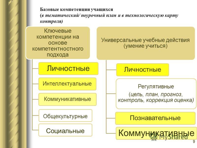 Базовые компетенции учащихся (в тематический/ поурочный план и в технологическую карту контроля) Ключевые компетенции на основе компетентностного подхода Личностные ИнтеллектуальныеКоммуникативные Общекультурные Социальные Универсальные учебные дейст