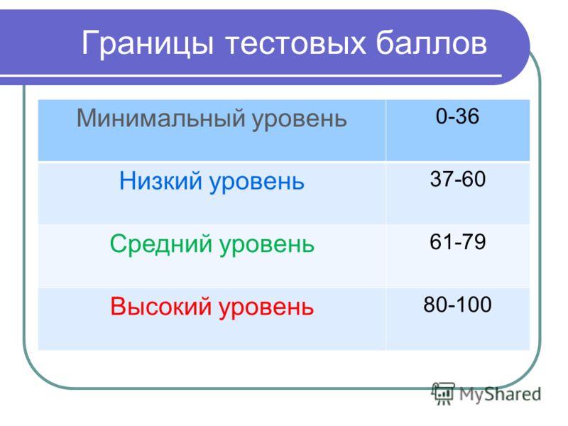 Границы тестовых баллов Минимальный уровень 0-36 Низкий уровень 37-60 Средний уровень 61-79 Высокий уровень 80-100