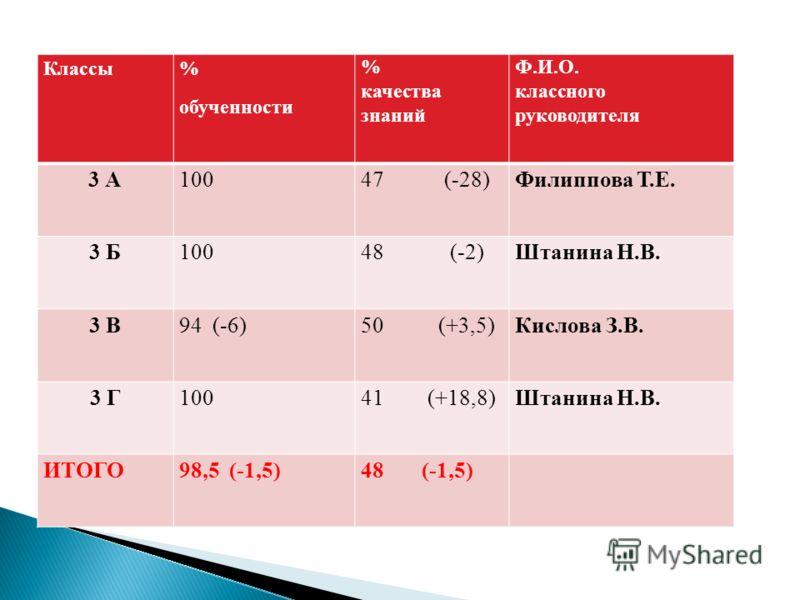 Классы % обученности % качества знаний Ф.И.О. классного руководителя 3 А10047 (-28)Филиппова Т.Е. 3 Б10048 (-2)Штанина Н.В. 3 В94 (-6)50 (+3,5)Кислова З.В. 3 Г10041 (+18,8)Штанина Н.В. ИТОГО98,5 (-1,5)48 (-1,5)