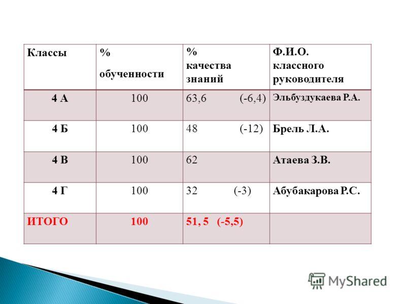 Классы % обученности % качества знаний Ф.И.О. классного руководителя 4 А10063,6 (-6,4) Эльбуздукаева Р.А. 4 Б10048 (-12)Брель Л.А. 4 В10062Атаева З.В. 4 Г10032 (-3)Абубакарова Р.С. ИТОГО10051, 5 (-5,5)