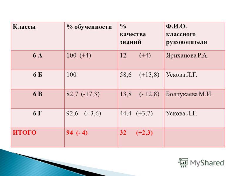 Классы% обученности % качества знаний Ф.И.О. классного руководителя 6 А100 (+4)12 (+4)Яриханова Р.А. 6 Б10058,6 (+13,8)Ускова Л.Г. 6 В82,7 (-17,3)13,8 (- 12,8)Болтукаева М.И. 6 Г92,6 (- 3,6)44,4 (+3,7)Ускова Л.Г. ИТОГО94 (- 4)32 (+2,3)