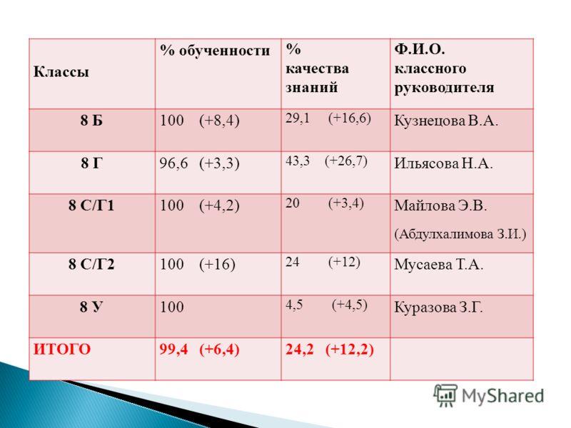 Классы % обученности % качества знаний Ф.И.О. классного руководителя 8 Б100 (+8,4) 29,1 (+16,6) Кузнецова В.А. 8 Г96,6 (+3,3) 43,3 (+26,7) Ильясова Н.А. 8 С/Г1100 (+4,2) 20 (+3,4) Майлова Э.В. (Абдулхалимова З.И.) 8 С/Г2100 (+16) 24 (+12) Мусаева Т.А