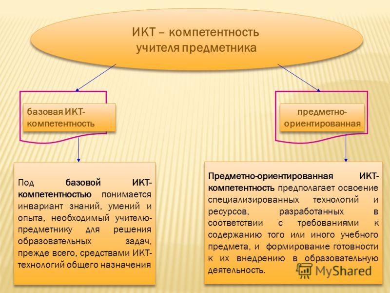 ИКТ – компетентность учителя предметника ИКТ – компетентность учителя предметника базовая ИКТ- компетентность предметно- ориентированная предметно- ориентированная Под базовой ИКТ- компетентностью понимается инвариант знаний, умений и опыта, необходи