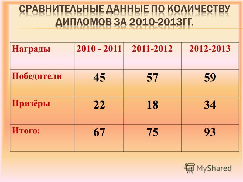 Награды2010 - 20112011-20122012-2013 Победители 455759 Призёры 221834 Итого: 677593