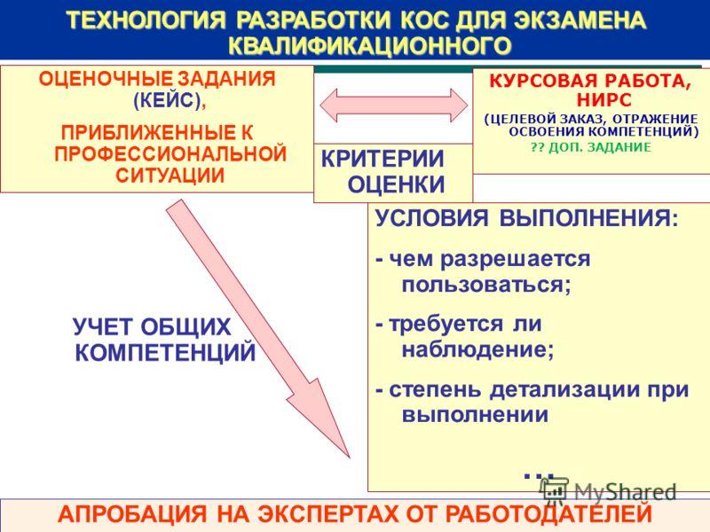 ТЕХНОЛОГИЯ РАЗРАБОТКИ КОС ДЛЯ ЭКЗАМЕНА КВАЛИФИКАЦИОННОГО ОЦЕНОЧНЫЕ ЗАДАНИЯ (КЕЙС), ПРИБЛИЖЕННЫЕ К ПРОФЕССИОНАЛЬНОЙ СИТУАЦИИ КРИТЕРИИ ОЦЕНКИ УСЛОВИЯ ВЫПОЛНЕНИЯ: - чем разрешается пользоваться; - требуется ли наблюдение; - степень детализации при выпол