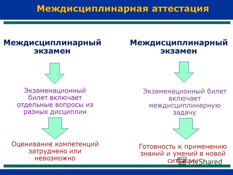 Междисциплинарный экзамен Экзаменационный билет включает отдельные вопросы из разных дисциплин Оценивание компетенций затруднено или невозможно Экзаменационный билет включает междисциплинарную задачу Готовность к применению знаний и умений в новой си
