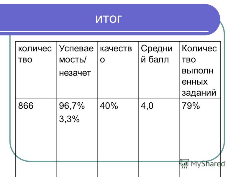 итог количес тво Успевае мость/ незачет качеств о Средни й балл Количес тво выполн енных заданий 86696,7% 3,3% 40%4,079%